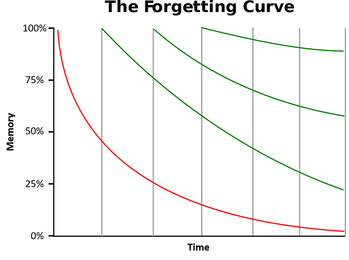 Forgetting_curve.png